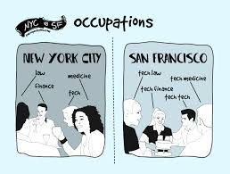 San Francisco Meme - the difference between living in new york and san francisco
