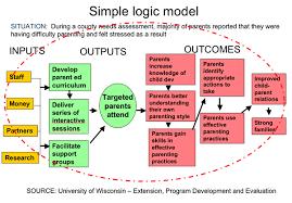 home module c logic models