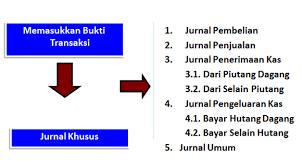 cara membuat ayat jurnal umum laporan keuangan siklus akuntansi