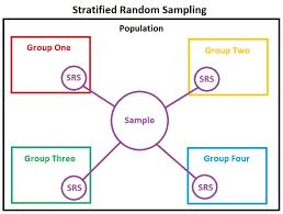 stratified sampling wikipedia