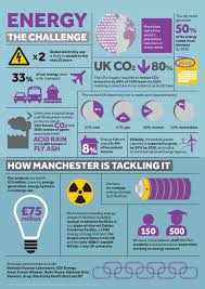 energy research beacons the university of manchester