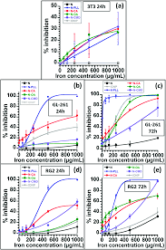 biocompatible and stable magnetosome minerals coated with poly l