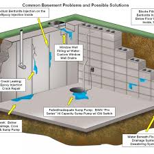 Basement Dewatering System by Basement Waterproofing Systems Chic Basement Design Basement