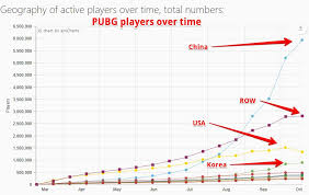 pubg player stats driven by chinese pubg players windows 7 now most popular os on