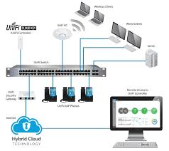 ubiquiti home network design ubiquiti uc ck controller cloud key for unifi devices your source