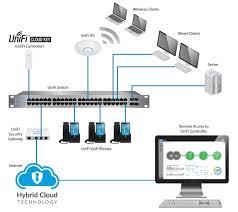 ubiquiti uc ck controller cloud key for unifi devices your source