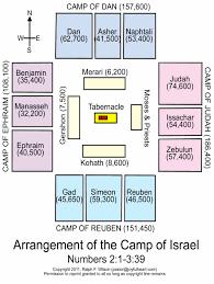 7 the tabernacle priesthood and sacrifices exodus 20 31 35 40