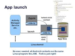 android zygote android simplified jeff duke ppt