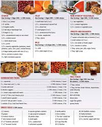 best 25 nutrition chart ideas on pinterest diet food chart
