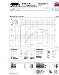 citroen xsara picasso 2 0 hdi 90 tuning options