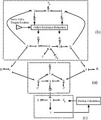 automated identification of a mechatronic system model using