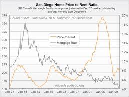 average rent price san diego home prices reasonable again voice of san diego