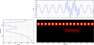 tutorial wavelet matlab reading the wavelet transform plot signal processing stack exchange
