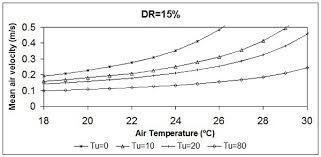 Ashrae Thermal Comfort Zone A Review Of General And Local Thermal Comfort Models For