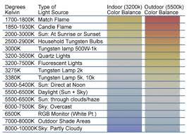 light bulb kelvin scale what does color temperature have to do with led lighting