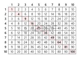 15 Multiplication Table Multiplication Table 10x10 Royalty Free Cliparts Vectors And