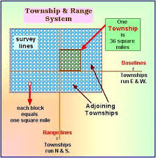 sections townships and ranges townships and the land ordinance of 1787