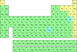 gases on the periodic table what does the color of each elements symbol represent socratic