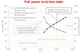 power over ethernet lighting iot could owe further advances to power over ethernet cabling