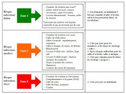 protocole nettoyage bureau entretien des locaux principes et méthodes c chapuis hcl pdf