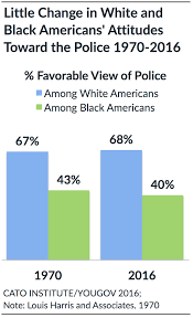 policing in america understanding public attitudes toward the