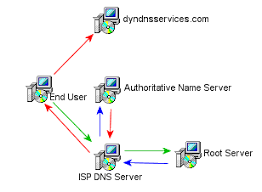 How Dns Works by Free Dynamic Dns Ddns Services