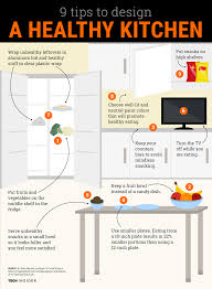 how to design your kitchen for healthy eating infographic