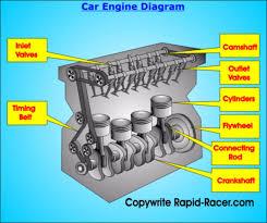 modern car engine diagram modern wiring diagrams instruction
