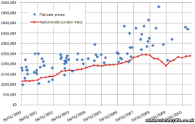 estimate house price estimate the value of your house or flat with a graph