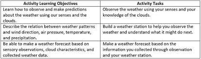 backyard weather station activity teachengineering org