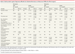 remission of obesity related comorbidities after bariatric surgery