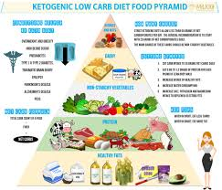 low carb diets are have allowed people to lose weight milkio foods