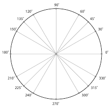 unit circle picture click quiz by mhershfield