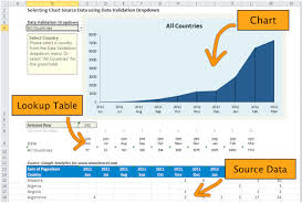 Dynamic Dashboard Template In Excel How To Use Drop Menus To Charts And