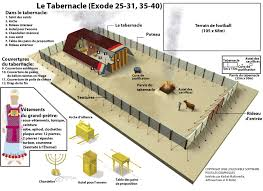 exodus 25 27 the tabernacle and instructions pt 1 holy spirit