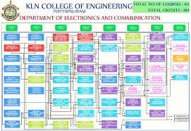 department of electronics and communication engineering klnce