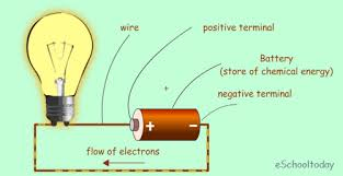 energy stored energy transferred and energy dissipation