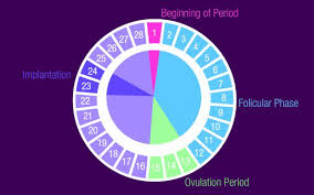 Is It Normal To Have A Light Period Spotting A Week After Period Causes And Treatment Hubpages