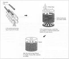how is made how paper is made material manufacture how to