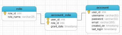 Postgresql Alter Table Add Column Postgresql Create Table