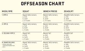 Bench Press Program Chart Something New Brian Carroll U0027s 10 20 Life Review Powerliftingtowin
