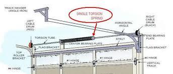 Garage Door Torsion Spring Winding Bars by Door Springs U0026