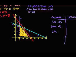 systems of linear inequalities linear programming word problem