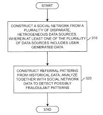 patent us20080172257 health insurance fraud detection using
