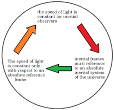 Speed Of Light Constant Did Hafele And Keating Prove Einstein Wrong