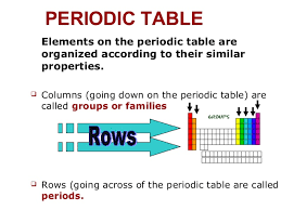 the rows of the periodic table are called se 402 4 periodic table