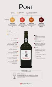 Chocolate Wine Review What Is Port Wine Wine Folly