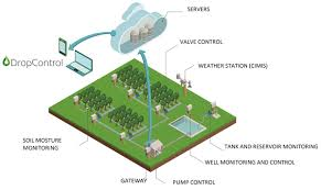 xbee archive machine talk blog the ability to control water consumption is critical to the success of both small scale farmers and large scale agriculture irrigation control experts