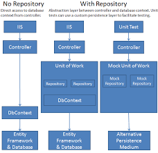 command pattern unit test implementing the repository and unit of work patterns in an asp net