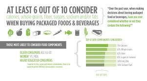 2012 food u0026 health survey consumer attitudes toward food safety